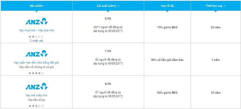 Bảng lãi suất vay thế chấp ngân hàng ANZ