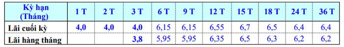 Bảng lãi suất gửi tiết kiệm online EximBank ( nguồn EximBank )
