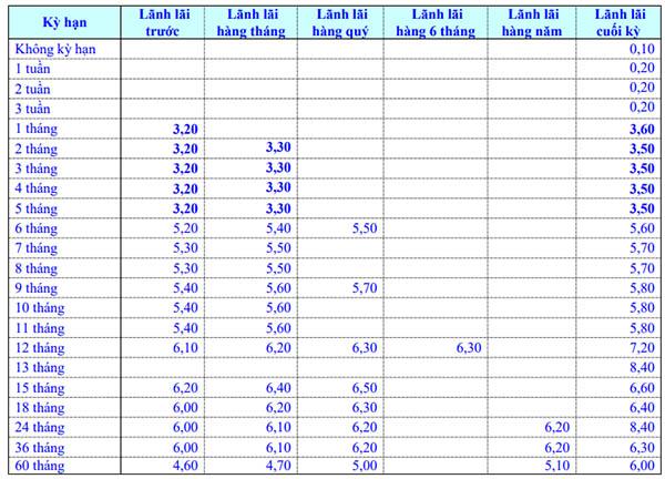 Lãi suất gửi tiết kiệm ngân hàng Eximbank